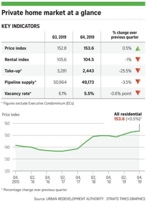 Dairy Farm Residences Private Home Market Chart